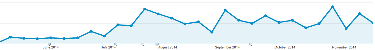Content Marketing and inconsistent results