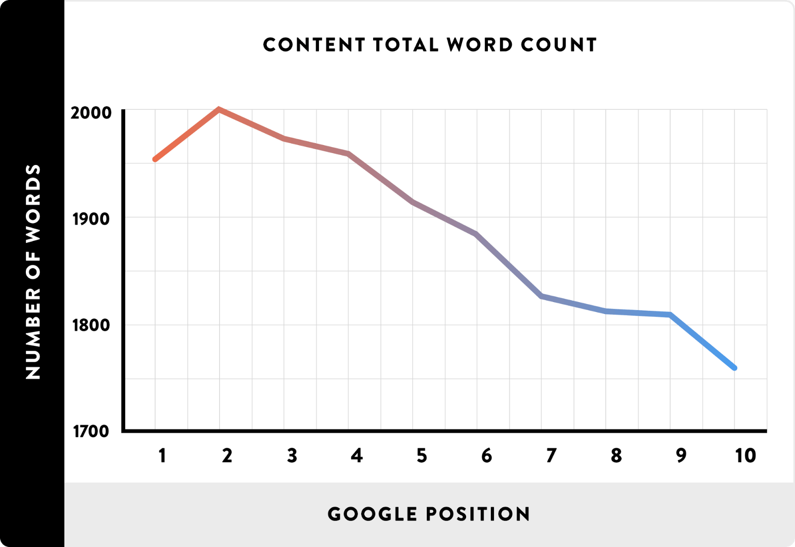 Correlation between Word Count and Ranking in Google