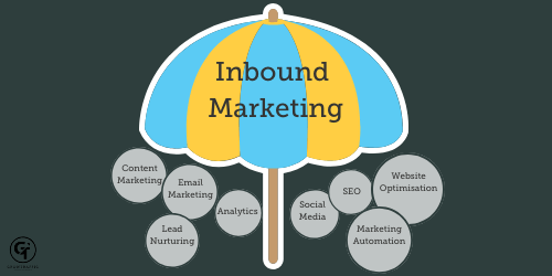 the image shows inbound marketing as an umbrella with other types of marketing underneath it