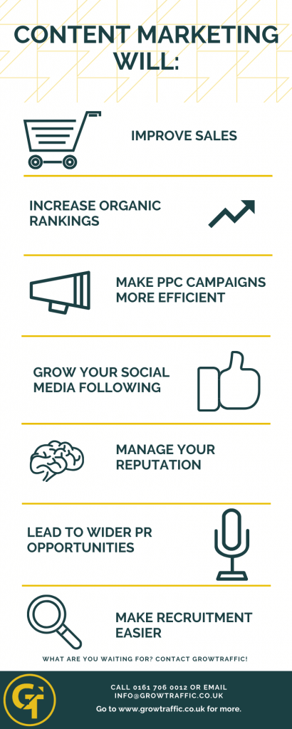 does content marketing work infographic for GrowTraffic