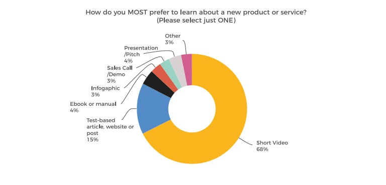 How do you most prefer to learn about a new product?
