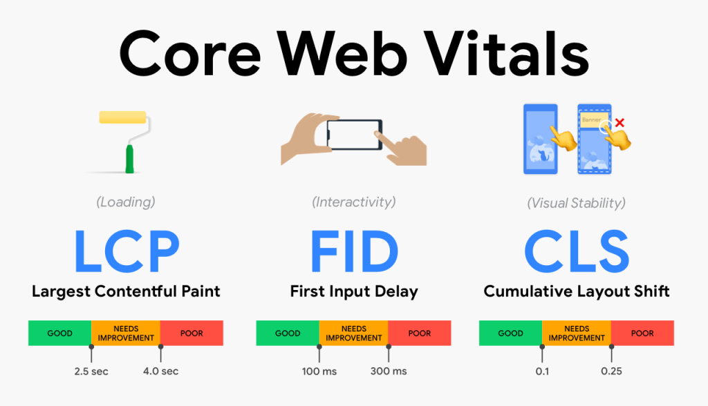 A visual graphic of the core web vitals for SEO on Google