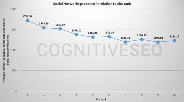 A graph showing the correlation between social media and your search rankings