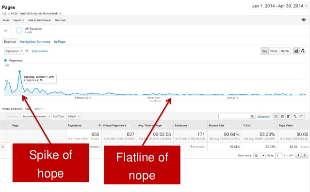 Content Marketing - Spike of Hope and Flatline of Nope