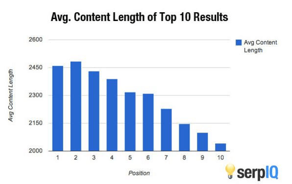 SERPIQ average content length of top 10 results