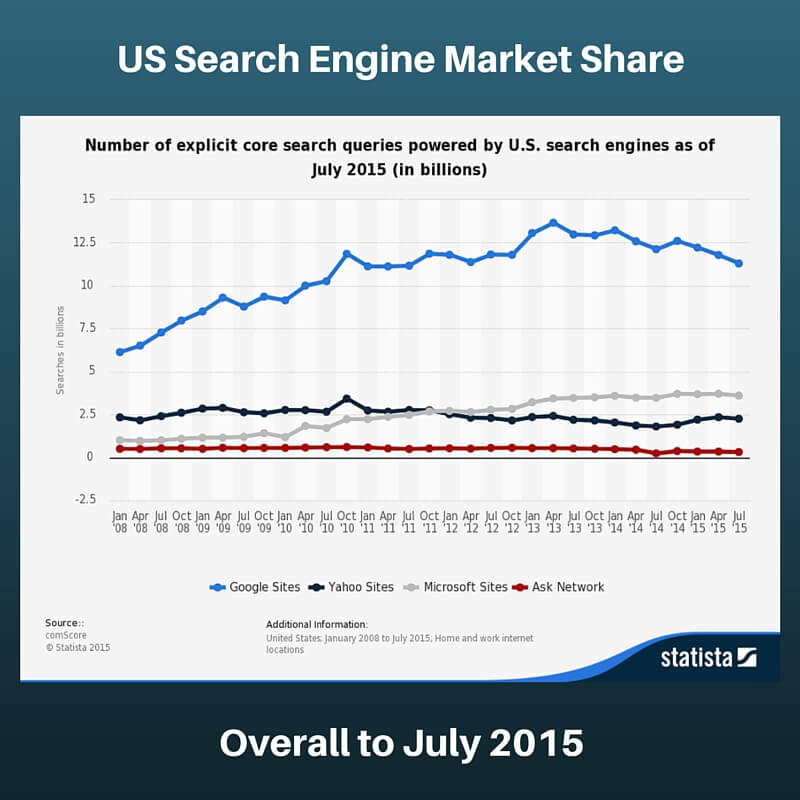 Search Engine Market Share 2