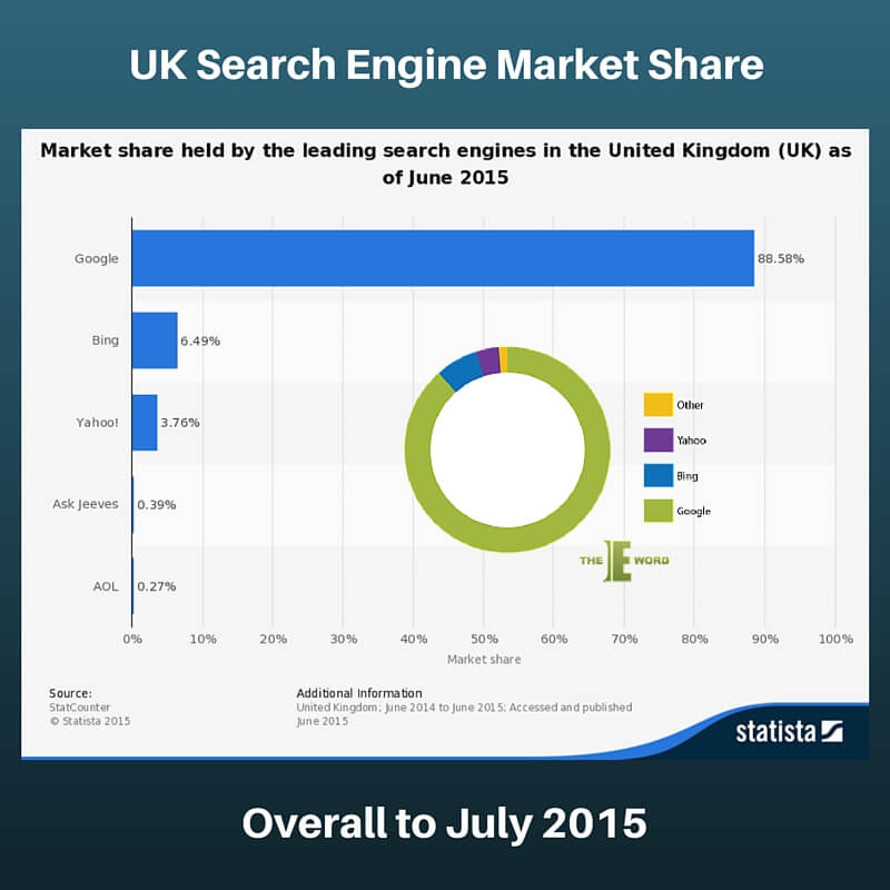 Search Engine Market Share 3