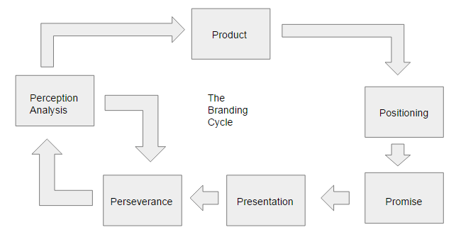 The Branding Cycle